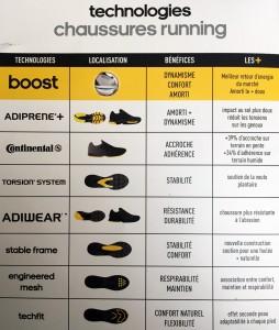 Technologies Adidas Running
